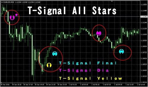 高性能の矢印インジケーター(T-Signal)の3本セット