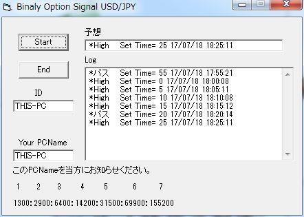 バイナリーオプション用5分後のハイロー予測データ受信プログラム